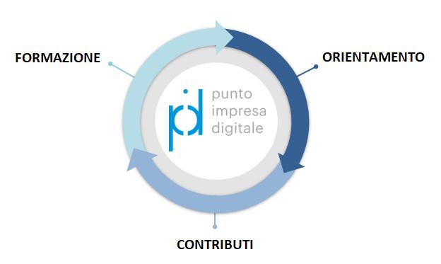 Immagine schema attività PID